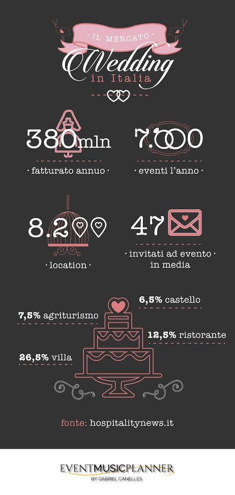numeri_wedding